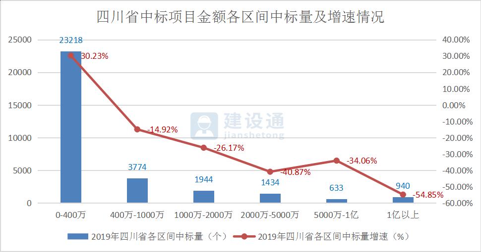 2019年四川省建筑施工企业大数据分析